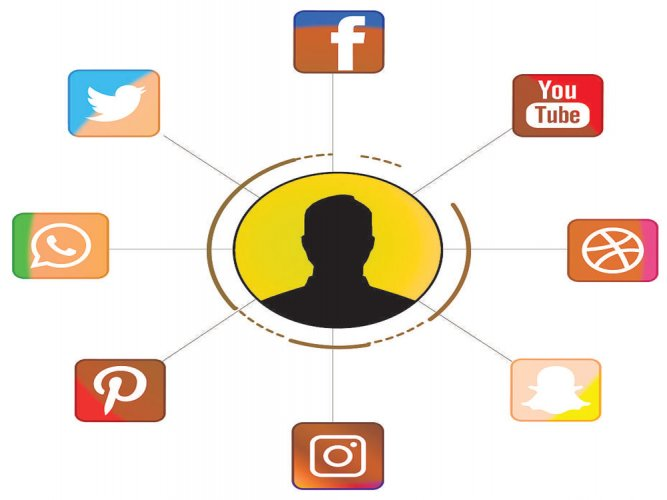 People adopt diferrent personas for social media sites