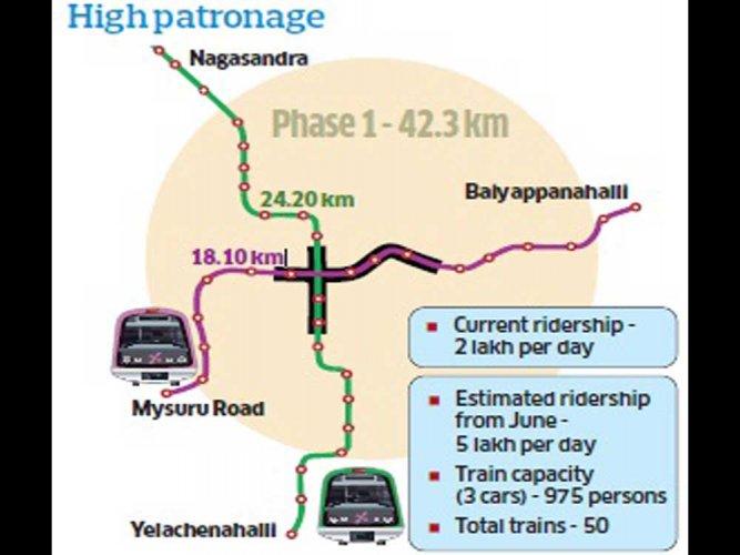 Handling rising ridership  Metro's next big challenge