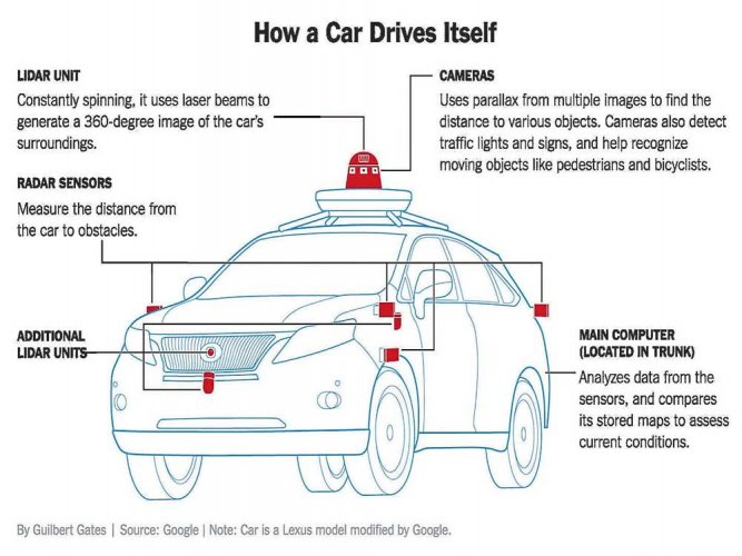 Driverless cars diagram wiring library the race for driverless cars deccan herald rh deccanherald com driverless car block diagram electric car diagram ccuart Gallery