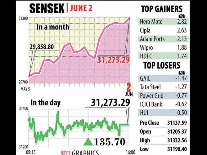 Markets hit new closing highs
