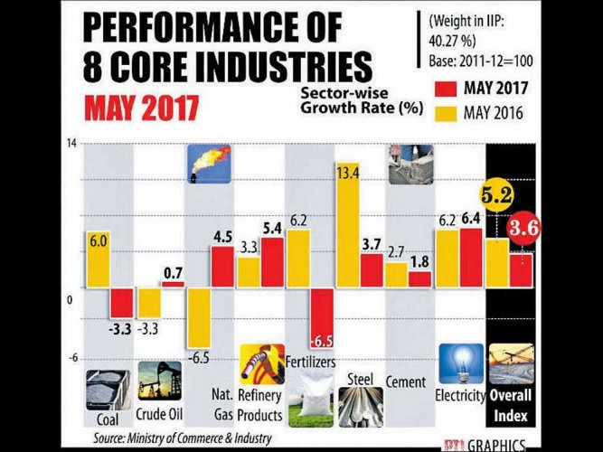 Core sector growth slips to 3.6% in May