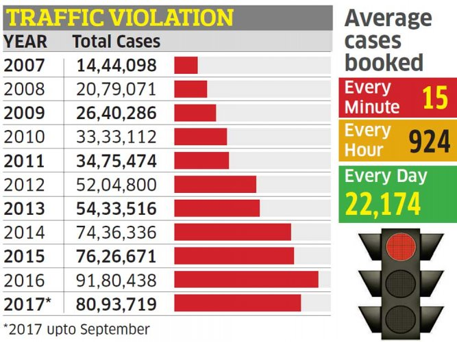 Traffic violations in city set to hit all-time record