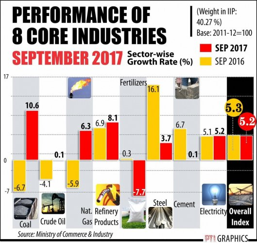 Core sector growth hits 6-month high