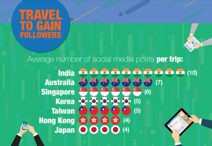 Indians most forgetful air travellers in Asia Pacific
