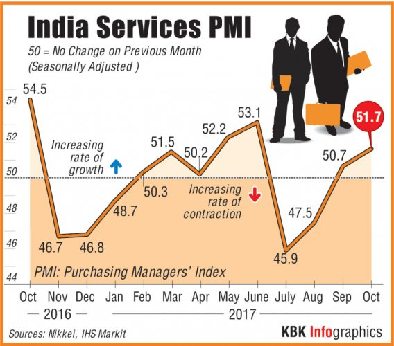 Services activity grows for 2nd month in Oct