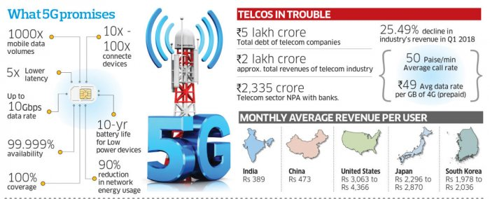 5G: Modi's next speed test
