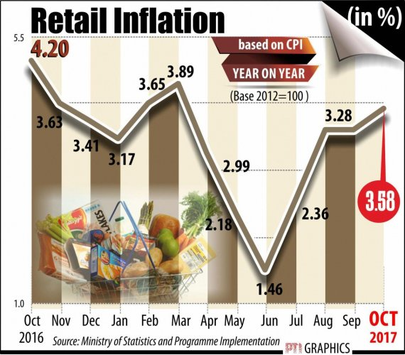 Retail inflation at 7-month high in October