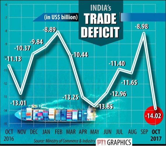 Apr-Oct trade deficit soars 60% to $88 b: DBS
