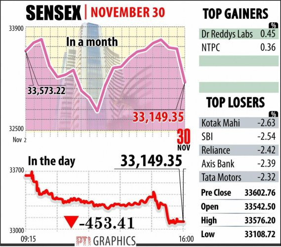 Sensex plunges 453 pts on fiscal deficit fears, F&O expiry