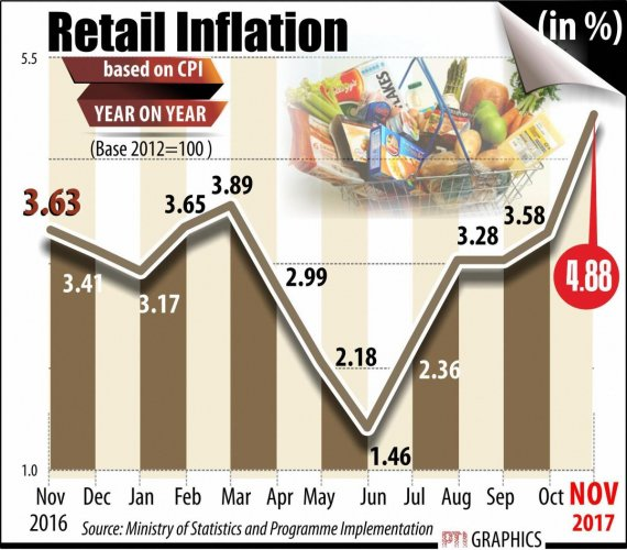 Retail inflation rises to 15-month high in November, industrial production slows
