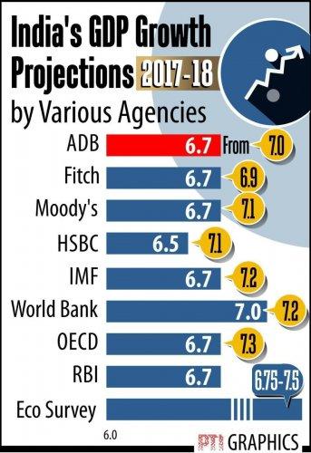 ADB slashes India growth forecast for 2017-18 to 6.7%
