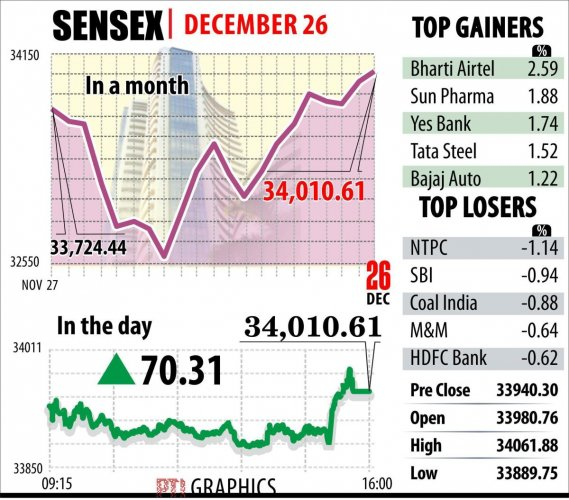 Stock indices make waves, script a record again