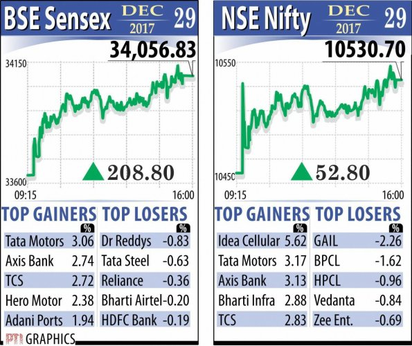 Markets sign off 2017 with 28 pc gains