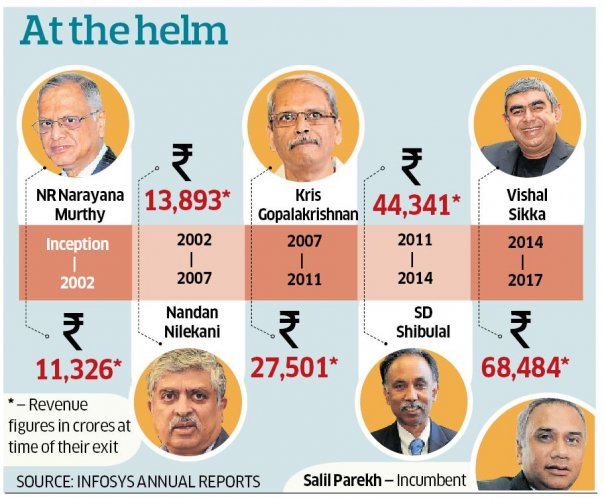 Tough task ahead of Parekh as Infy chief