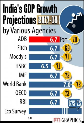 India's GDP growth to slip below 7 pc this fiscal, say experts