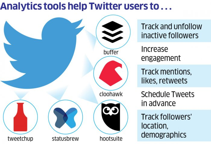 Tracking Twitter users, the analytics way