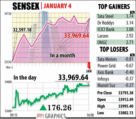 Sensex marks first gain of 2018, rebounds 176 points