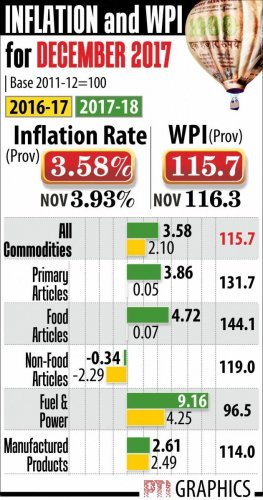 WPI inflation eases to 3.58% in December