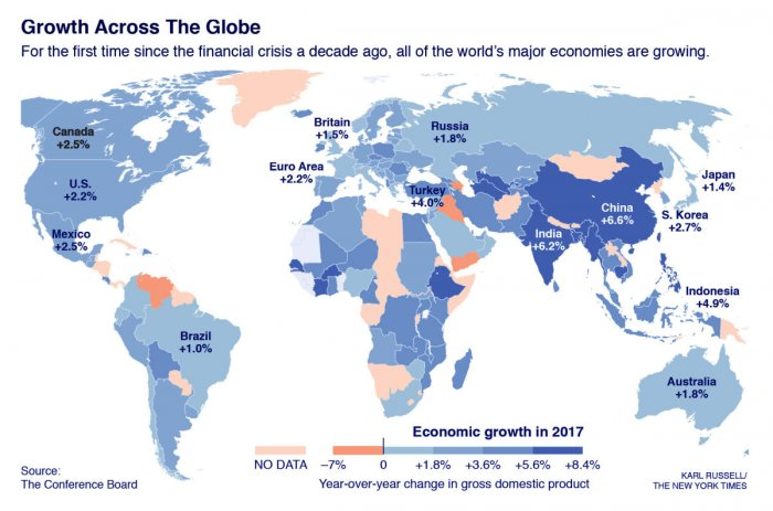 All of world's major economies are growing