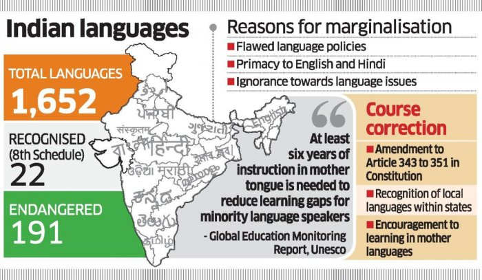 'Bengaluru Declaration' for protection of local tongues