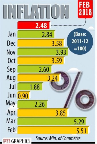 WPI inflation in Feb eases backed by lowering food prices