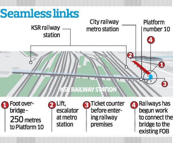 From June, walk on bridge from KSR terminal to rail metro station