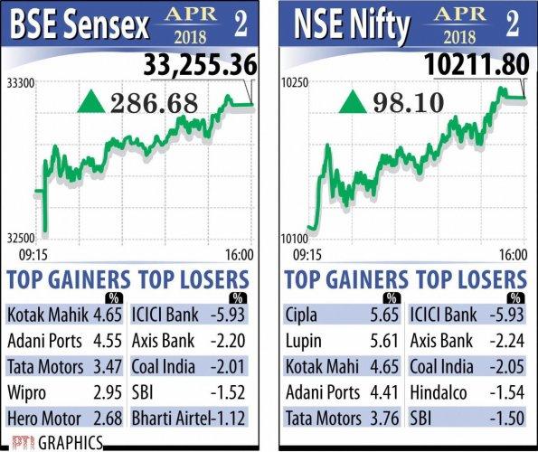 Sensex begins new FY on high of 287 points