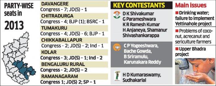 Central Karnataka: Congress hopes to retain grip