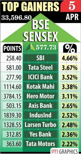 Sensex soars 577 pts as RBI holds rate