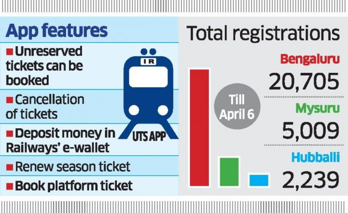 Railways vows to increase e-ticketing app users