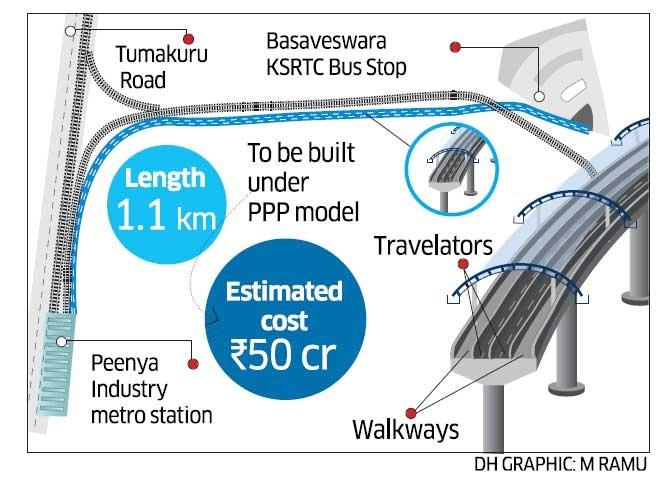 1-km walkalator to link Peenya bus terminal, Metro