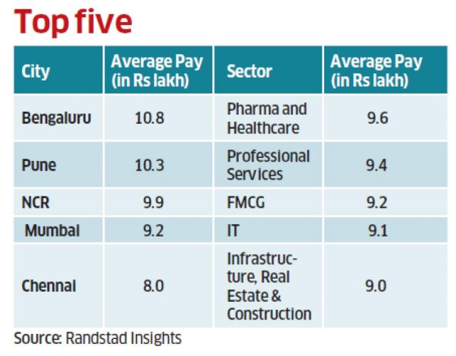 Though at an entry level, upto six years of experience, Pune is the top paymaster, with a CTC of Rs 7.1 lakh, followed by Mumbai (Rs 6.5 lakh) and Bengaluru (Rs 6.4 lakh). At the middle and senior levels, Bengaluru is far ahead of other metros, with avera