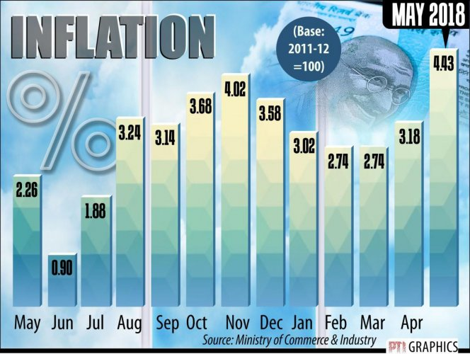 The WPI-based inflation stood at 3.18% in April, and 2.26% in May, last year.