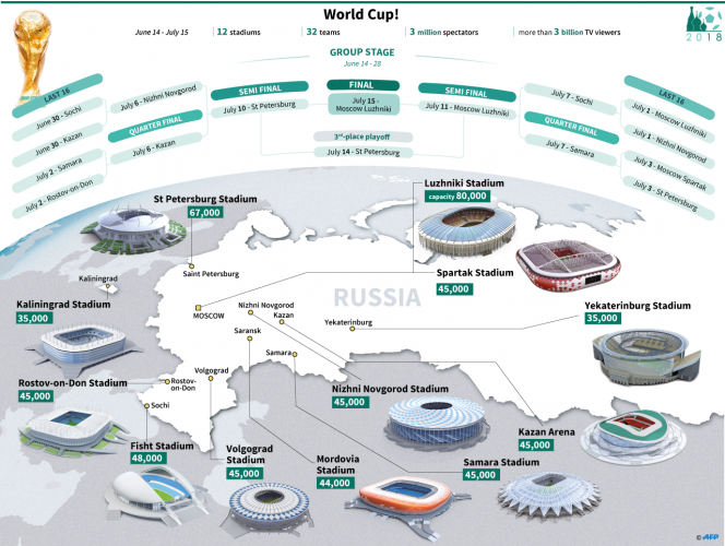 Here's a graphical glance at fixtures and stadia. Source: LAURENCE SAUBADU, PAZ PIZARRO, DAVID LORY / AFP