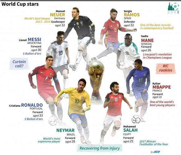 Here are eight stars to watch at the World Cup in Russia. Source: WILLIAM ICKES, PALOMA SORIA BROWN / AFP