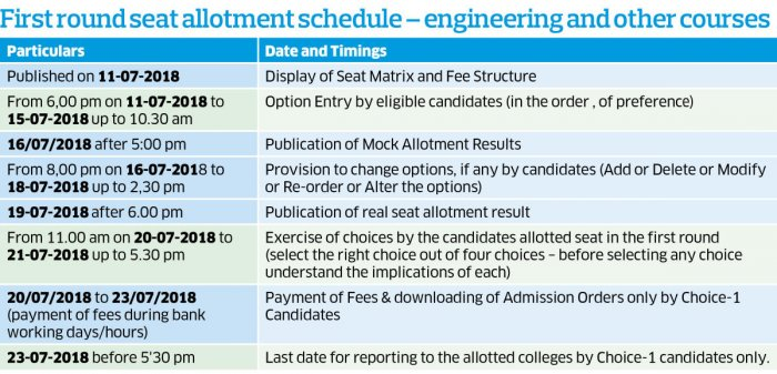 mock seat allotment list for medical dental out deccan herald