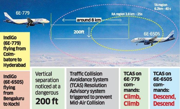 Air Traffic Collision - Bangalore