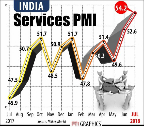 NEW DELHI: SERVICES PMI. PTI GRAPHICS