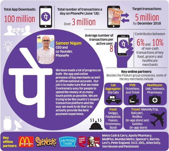 PhonePe, founded in December 2015, was acquired by Flipkart in the following year. With 111 million transactions in July, and with $20 billion annualised total payment volume (TPV) run rate, the company is growing aggressively.