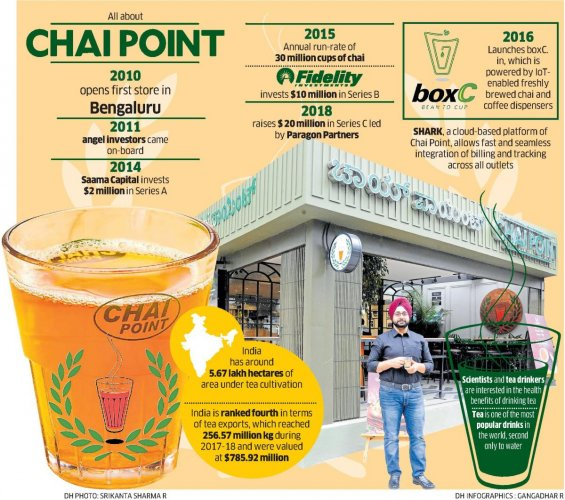 In 2014, the company raised $2 million through a Series A round of funding. From then on, Chai Point started evolving and thereby increasing its reach and offers to consumers to make their cup of tea memorable. (DH Graphic/Gangadhar R)