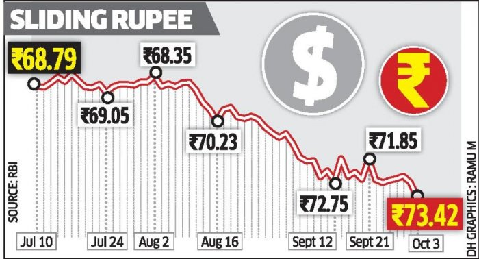 Rupees falling