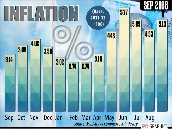 Crude oil prices fuelled September wholesale price based inflation (WPI) to a two-month high of 5.13%. WPI was 4.53% in August and 5.27% in July.