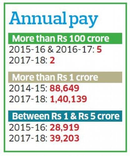 Salary infographic.