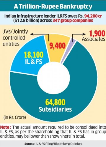 The good news is that the new government-appointed board, which can resolve the insolvency without creditors swooping in on assets held across 347 IL&FS firms, has drawn up three sensible approaches.