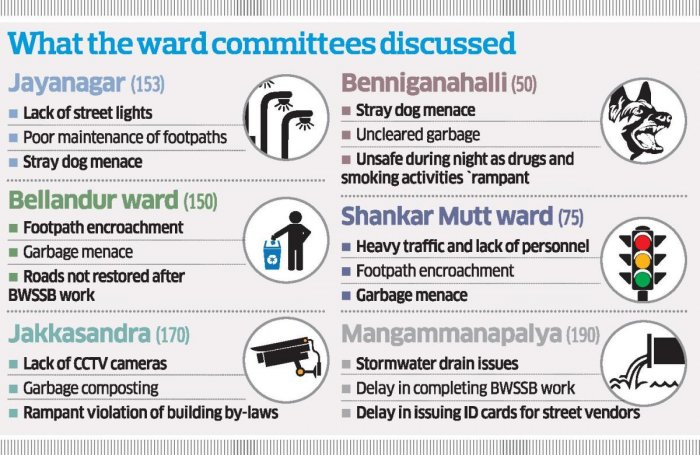 According to the volunteers of Citizens for Bengaluru (CfB), an NGO working with the Bruhat Bengaluru Mahanagara Palike (BBMP), close to 20 wards out of the total 198 held meetings on Saturday.