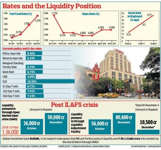 Rates and Liquidity
