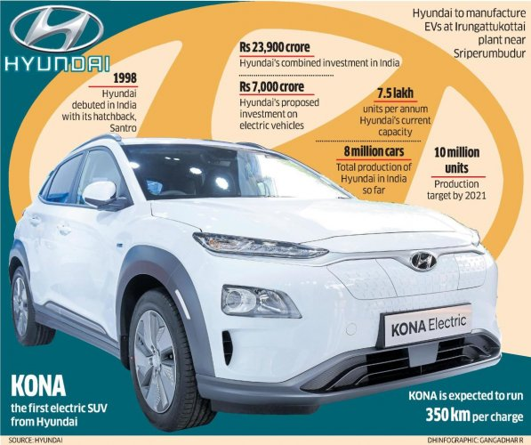 Hyundai India The Country S Second Largest Automobile Manufacturer Will Launch Its First Electric Car Kona In Suv Segment By Middle Of