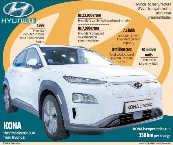 Hyundai India Plans Big In Ev Market Deccan Herald