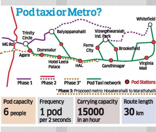 Pod taxi or Metro
