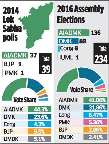TN polls results